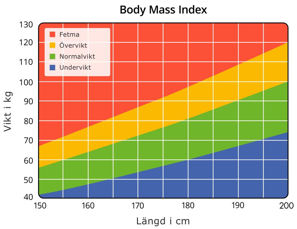 Graf der illustrere BMI forhold mellem vægt og længde
